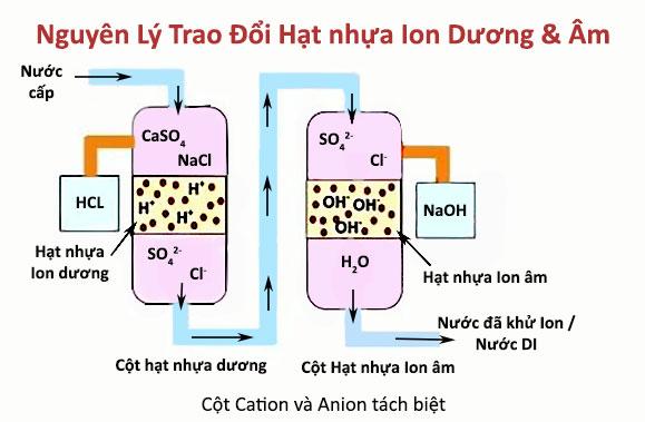 Cột Cation và Anion tách biệt
