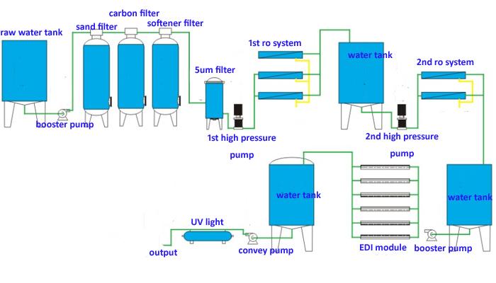 Khử khoáng qua màng RO + Hạt nhựa (trong bộ EDI) + UV cho điện tử, dược phẩm