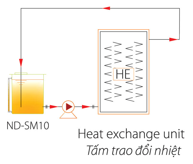 Cleaning of plate heating exchanger