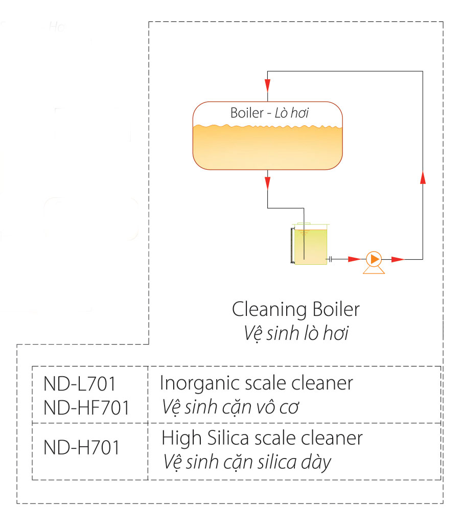 Descaling diagram for boiler
