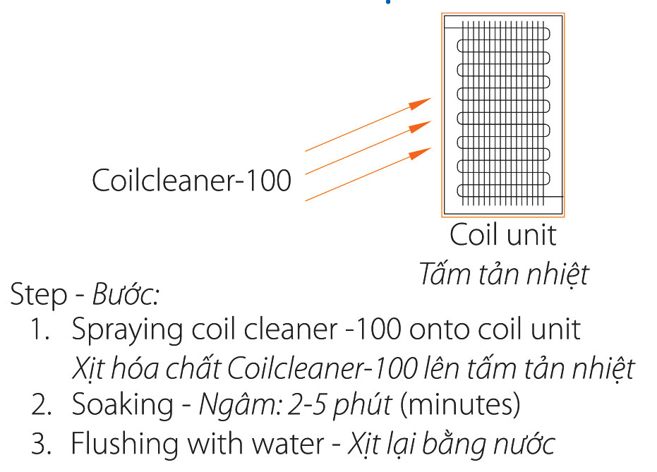 Steps to clean Coil Unit