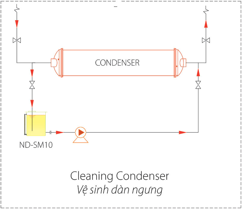 Connecting diagram for cleaning condensor