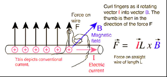 Liên quan giữa lực từ F, dòng điện I, chiều dài cuộn dây L, từ trường B