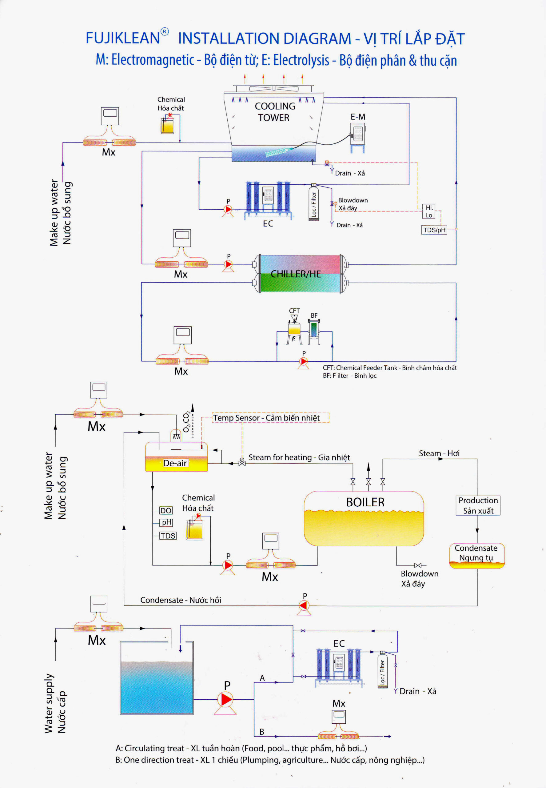 Sơ đồ lắp đặt thiết bị điện phân thu cặn bám FUJI KLEAN - Eseri