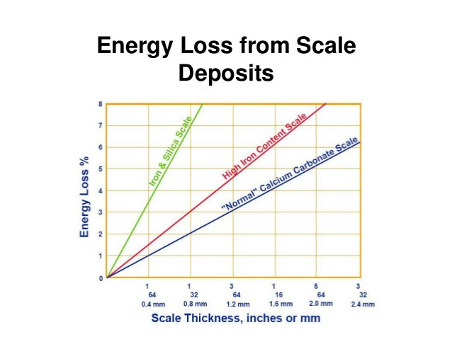Deposit thickness is proportional to energy loss