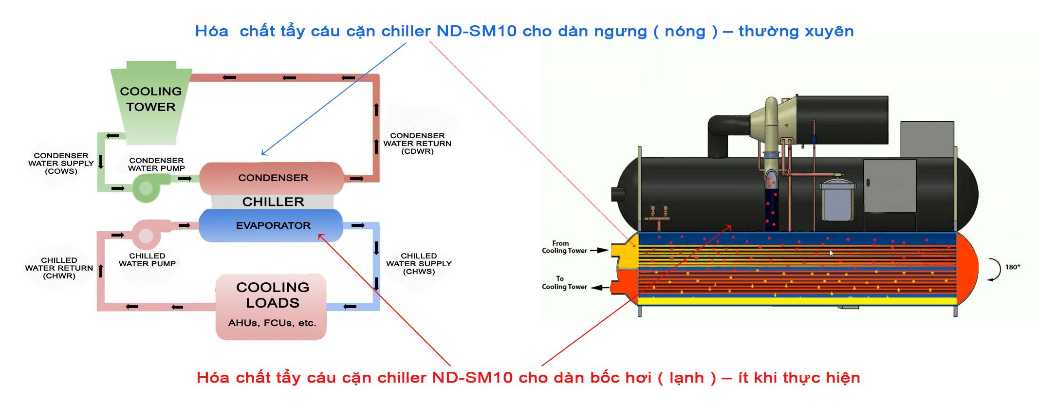 Hệ thống nước lạnh sử dụng máy làm mát bằng không khí