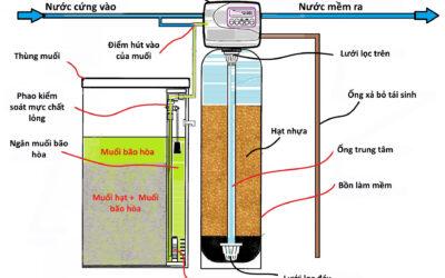 Hệ thống làm mềm nước cứng | Công ty Hợp Nhất