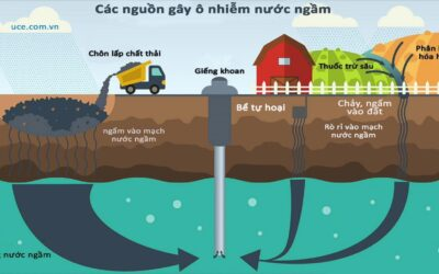 Learning quality and treatment of groundwater, surface water