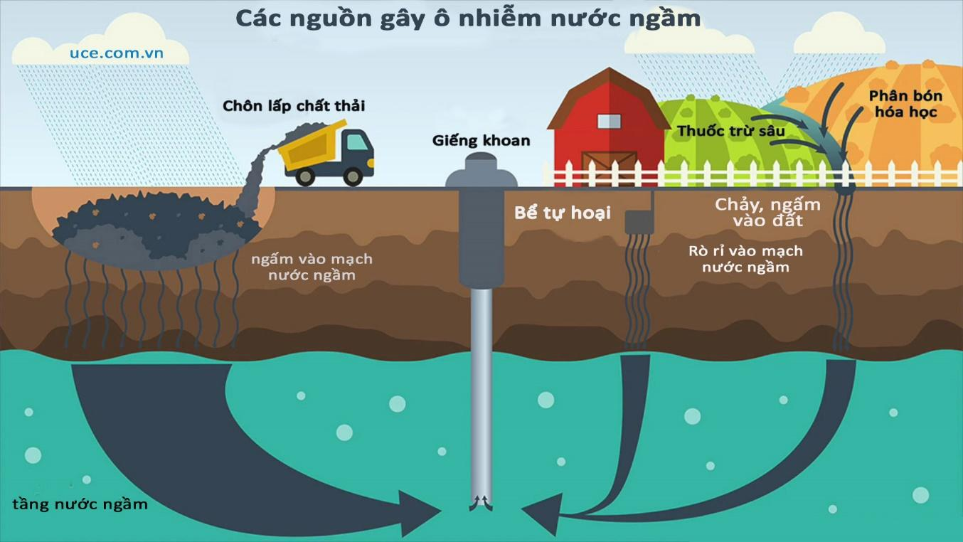 Causes of groundwater polluted