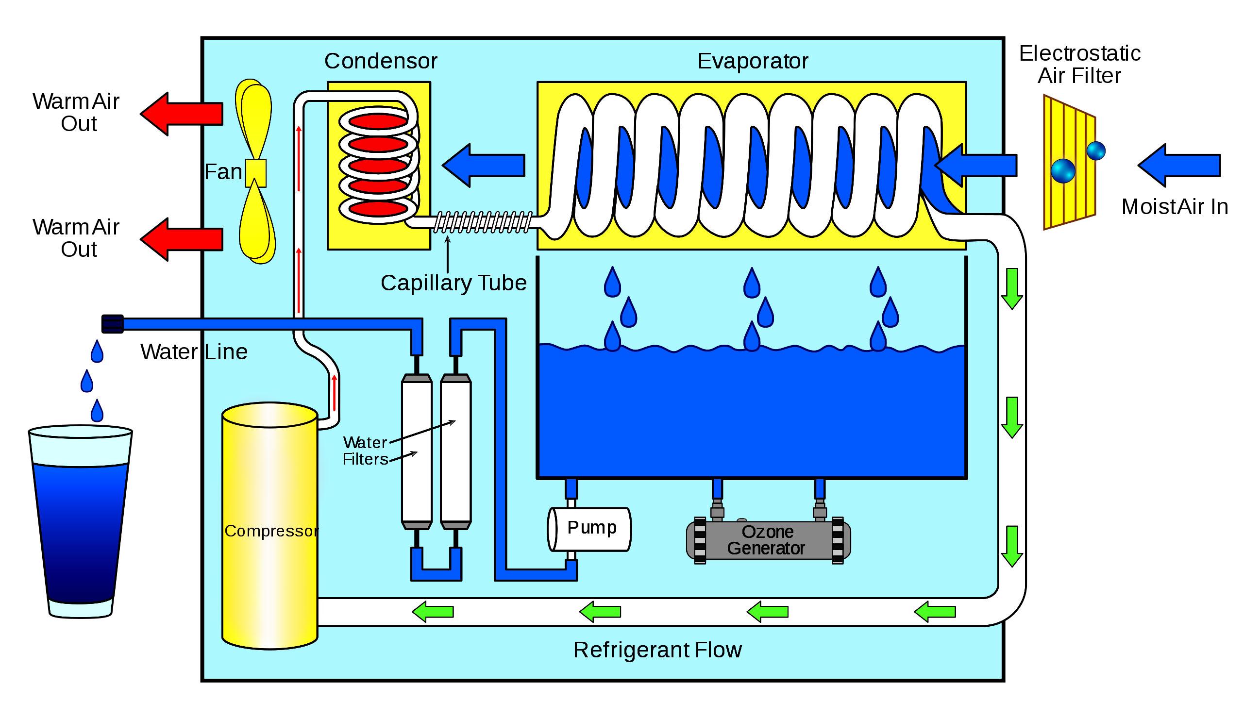 Sơ đồ công nghệ thu nước bằng cách giảm nhiệt độ điểm sương bằng máy nén lạnh