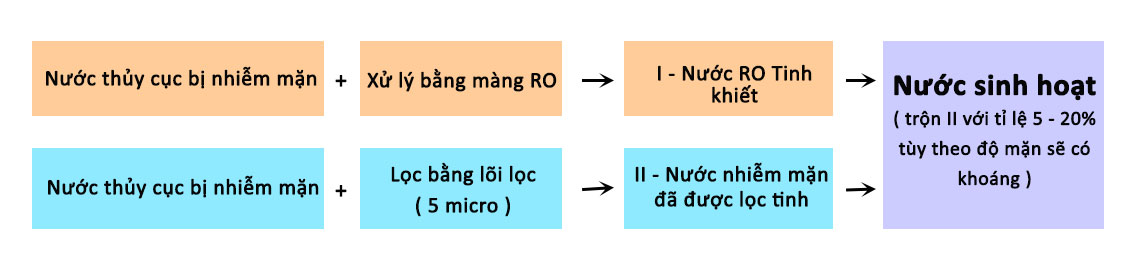 Sử dụng màng lọc RO để xử lý nước nhiễm mặn và bổ sung lại khoáng chất thành nước sinh hoạt