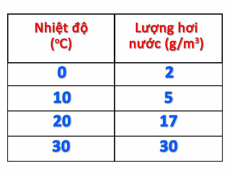 Liên quan nhiệt độ - hơi nước (độ ẩm tuyệt đối, gram hơi nước/m3 không khí)