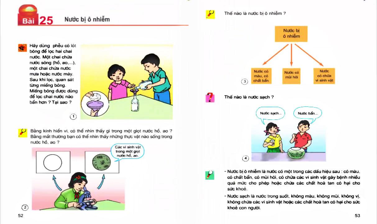 Một số thông tin mà học sinh lớp 4 được học liên quan đến nước 1