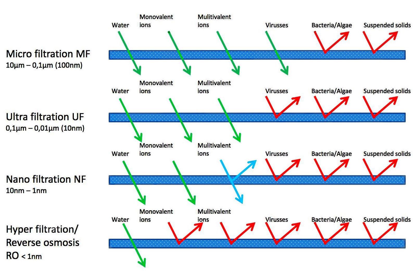 Kích thước màng lọc UF so với các loại lọc khác