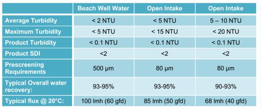Chất lượng nước vào/ra màng UF để tiền xử lý màng RO cho lọc nước biển