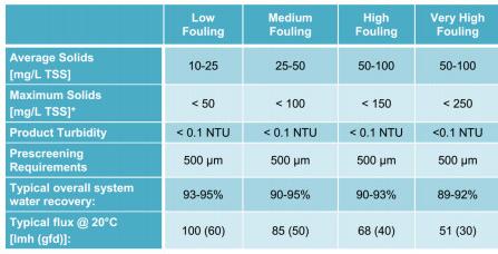Chất lượng nước vào/ra màng UF để xử lý nước sông, nước giếng