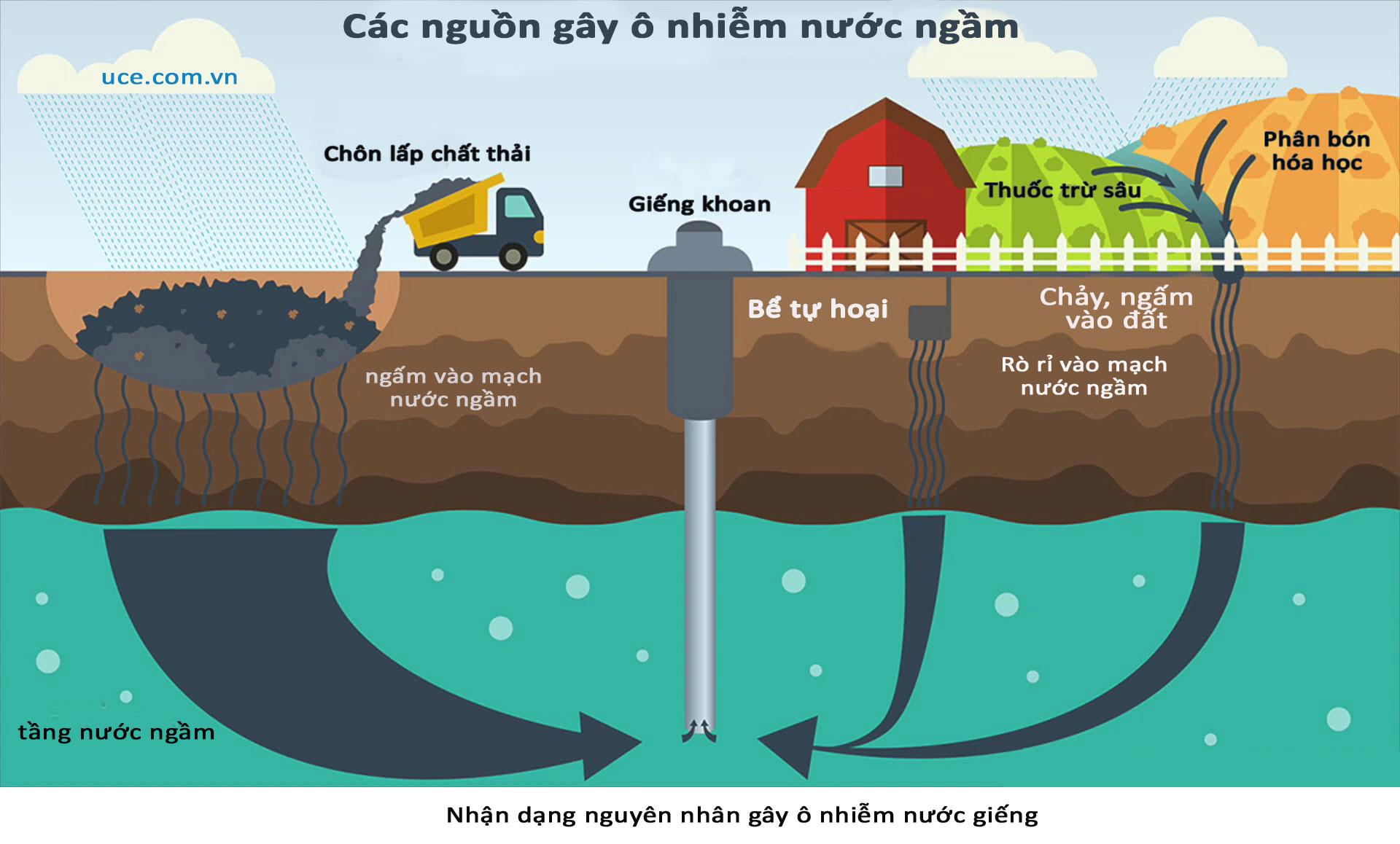 Nhận dạng nguồn nước bị ô nhiễm để áp dụng các phương pháp xử lý nước ngầm phù hợp