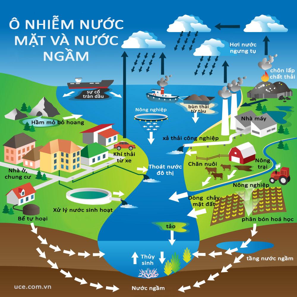 Tiết kiệm thời gian, chi phí khi áp dụng các phương pháp xử lý nước ngầm nếu xác định chính xác đặc điểm, nguyên nhân ô nhiễm của nguồn nước