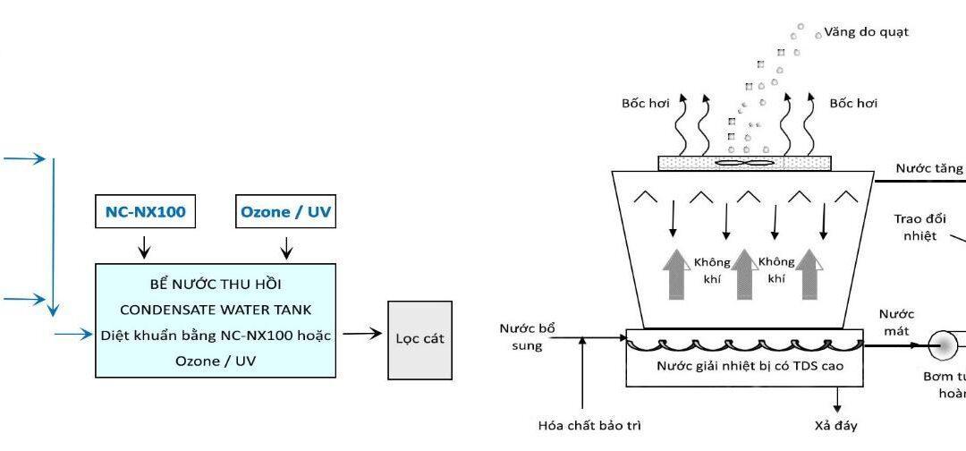 Quy trình xử lý ngưng tụ tại AHU cho tháp giải nhiệt