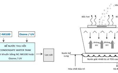 Các phương pháp tiết kiệm và tái sử dụng nước cho tháp giải nhiệt hiệu quả, gồm nước ngưng AHU, FCU