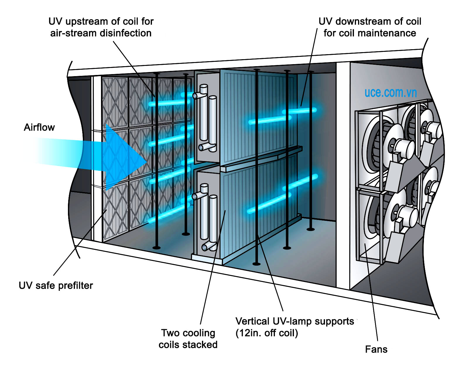 Built-in UV lamp after dust filter of AHU