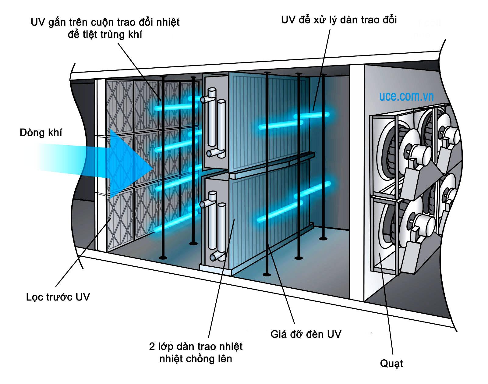 Tích hợp đèn UV sau lọc bụi của AHU