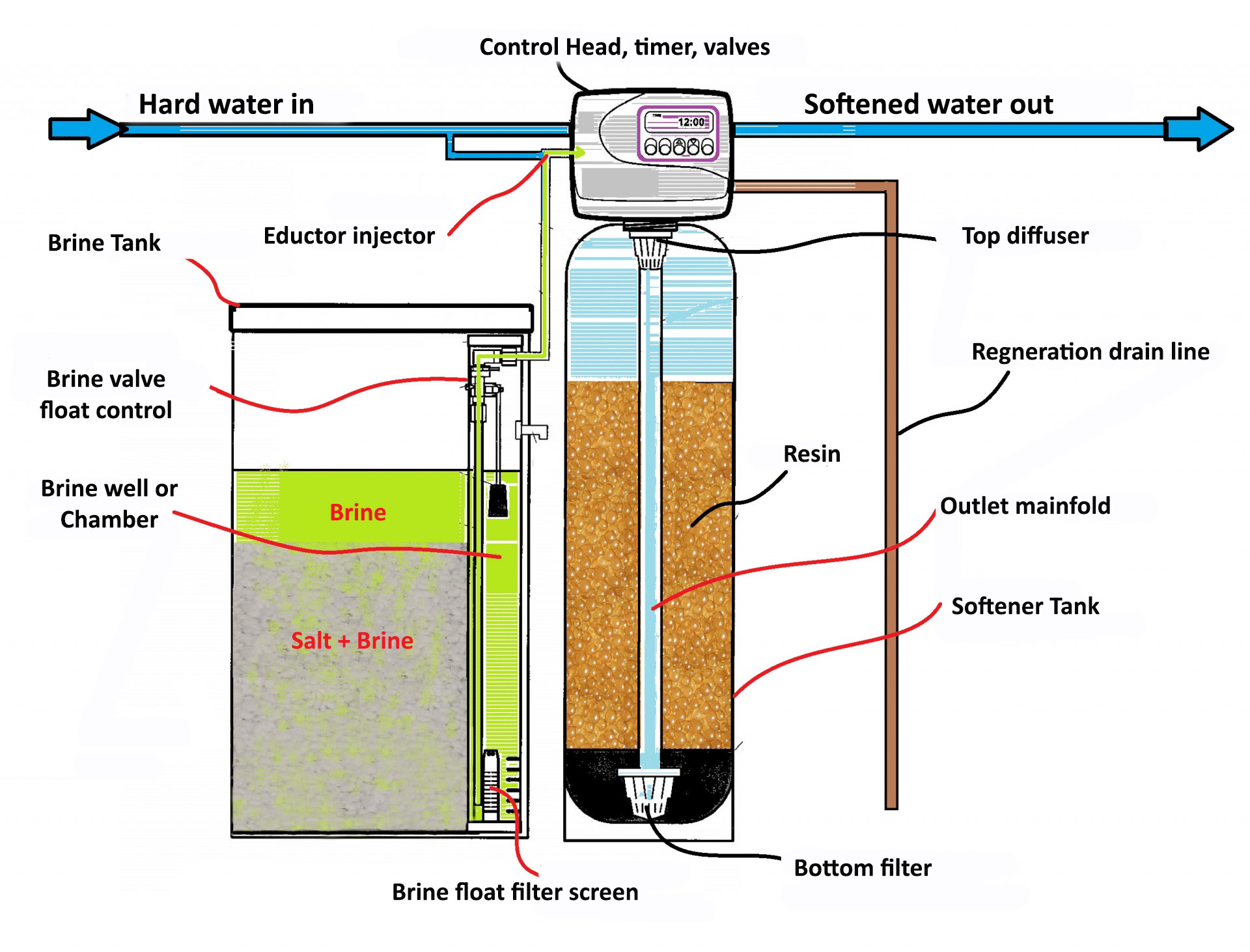 Components of a water softener system