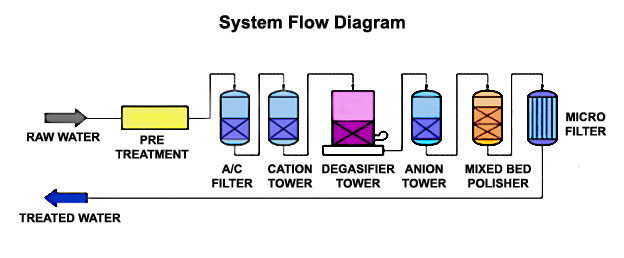 Water treatement system with