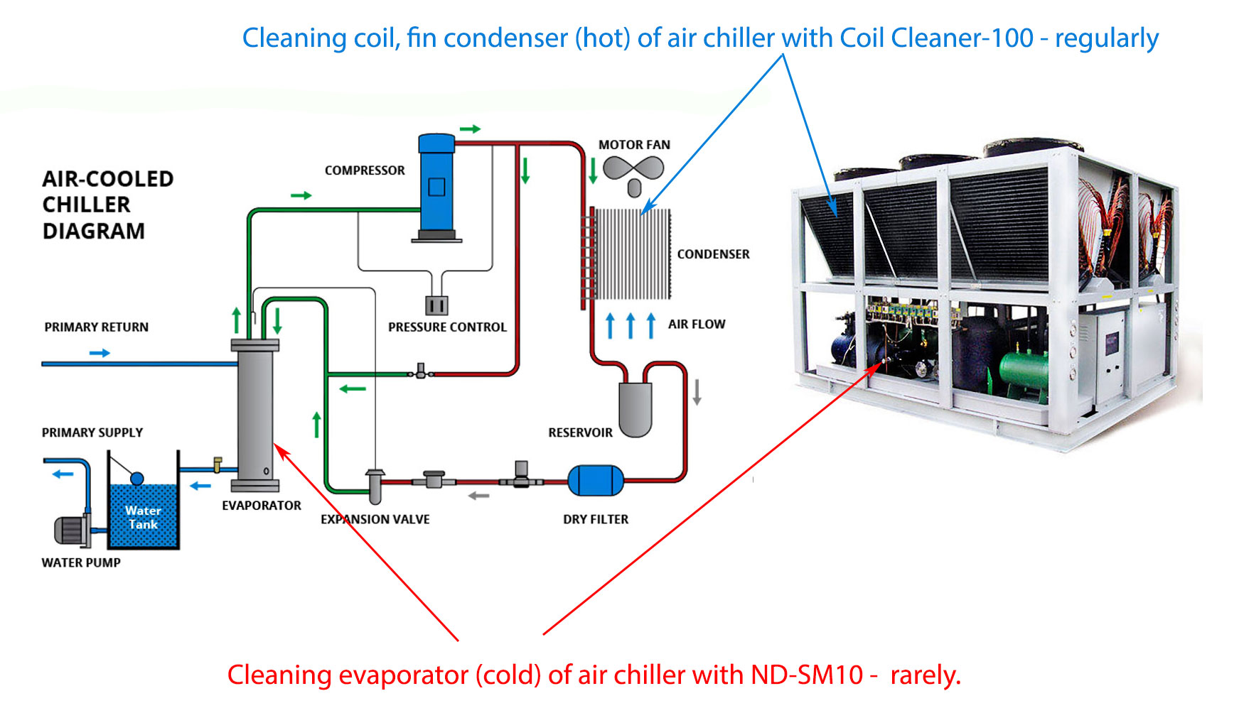 cleaning-air-chiller-for-evaporator-and-condenser-coil