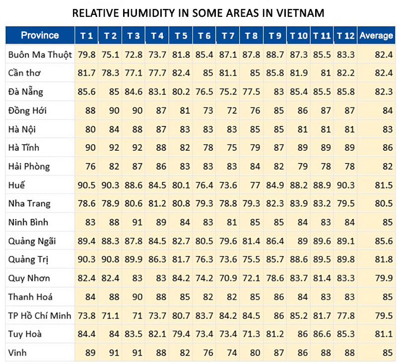 Relative-Humidity-In-VN