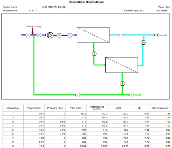 RO membrane configuration and rejected water quality