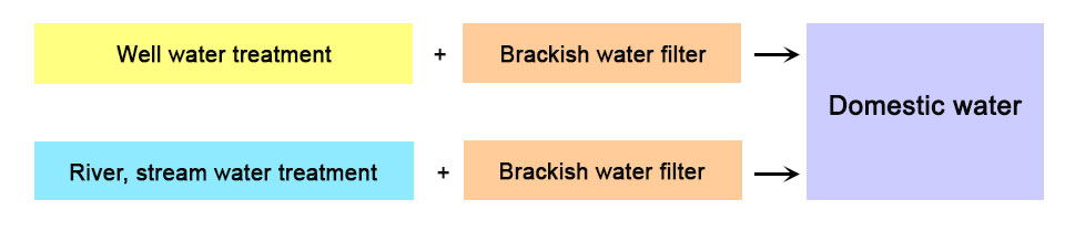 step-brackish-water-treatment-must-be-added-to-existing-treatment-system