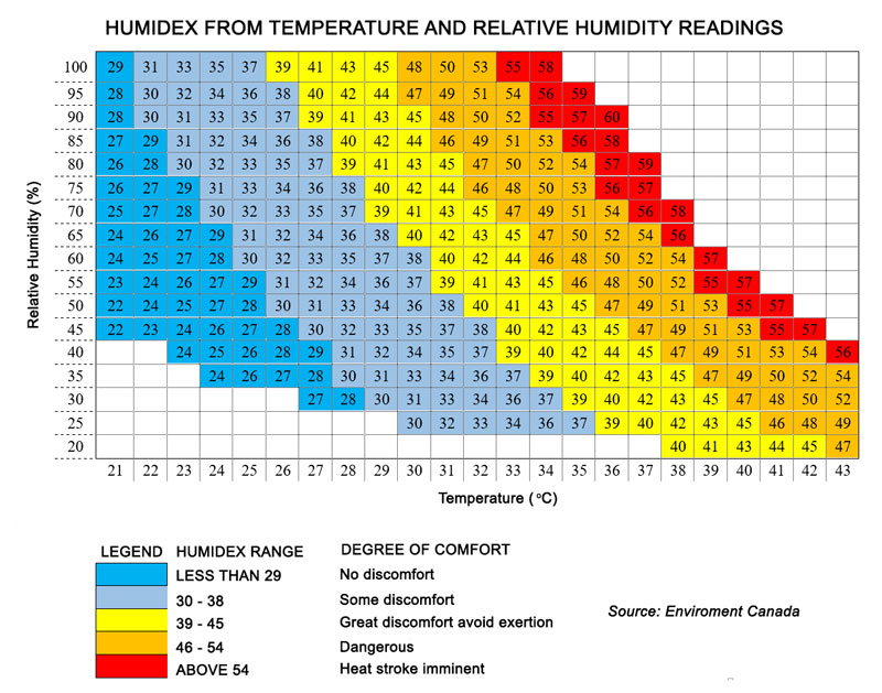 health-related-to-air-temperature-and-humidity