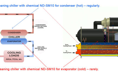 Cleaning scale for chiller and water treatment for opened or closed chiller water systems with cold or hot temperature