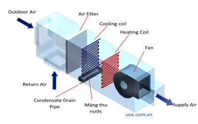 Methods to save and recycle water for cooling tower, including condensate water from AHU, FCU
