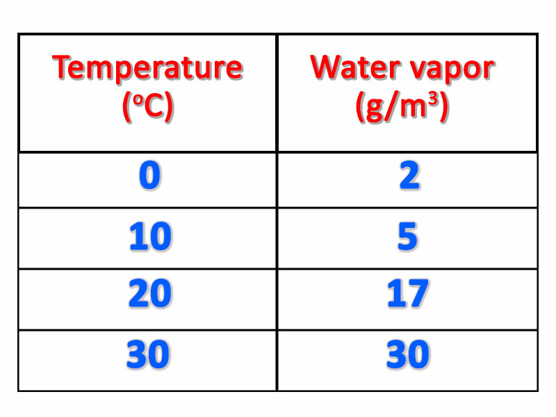 relating-to-temperature-water-vapor-absolute-humidity-grams-of-water-vaporm3-of-air
