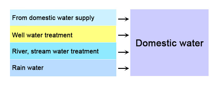 main-sources-of-domestic-water-supply