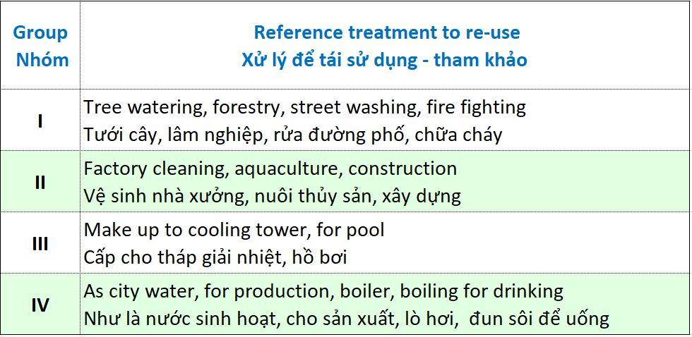 different quality water groups of factory, company