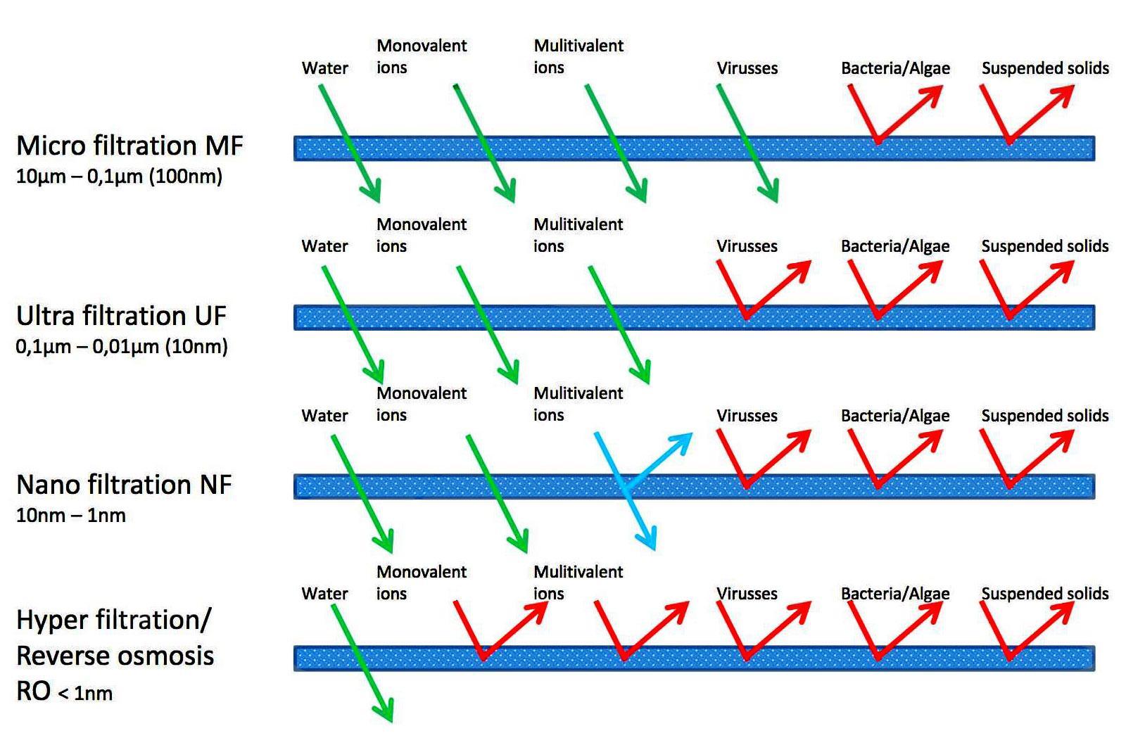 Mô tả theo lý thuyết các tạp chất và Ion bị lọc khi qua màng RO