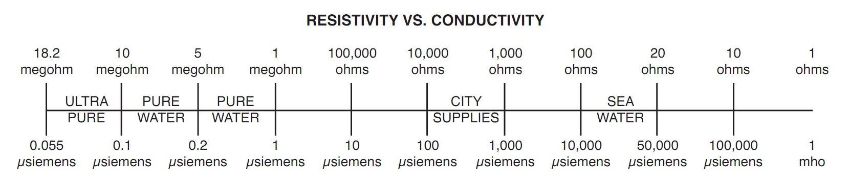 DI water quality can reach the highest level of 18.2 MegaOhm or conductivity of 0.055 µS/cm. However, in reality reaching more than 10 MegaOhm is already high